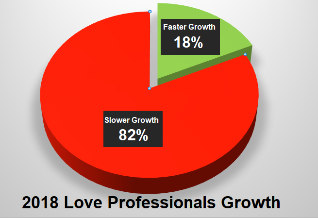 2018 Love Professionals Growth